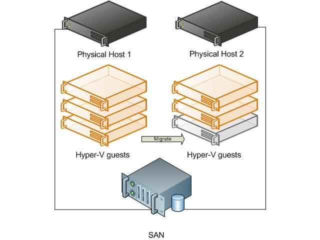 Microsoft Hyper-V server migration plan