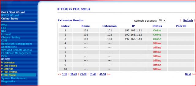 Vigor2820 PBX Status