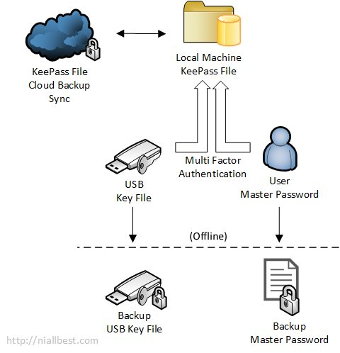 KeePass multi factor authentication
